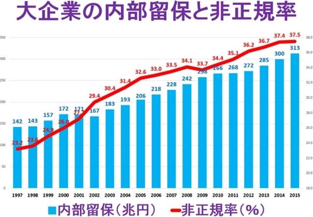 留保 内部 日本企業の内部留保が、コロナ禍で世界から評価される理由(Manegy)